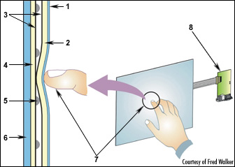 Resistive touch screen diagram