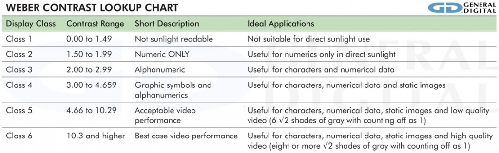 Table explaining Weber contrast in plain language