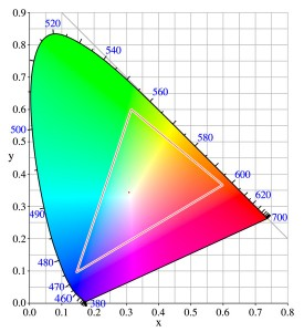 Display color gamut analysis
