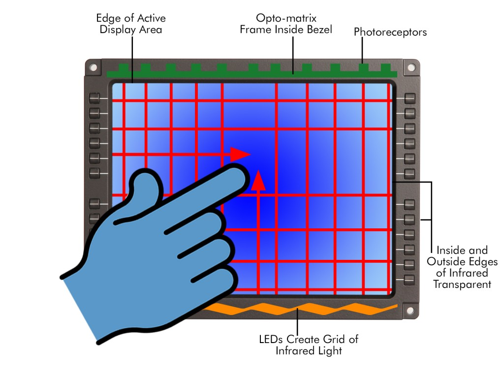 Infrared touch screen