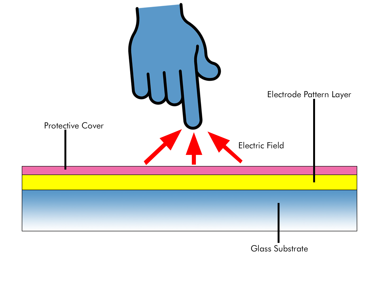 projected capacitive touch Projected capacitive technologies detect touch by measuring the capacitance at each addressable electrode when a finger or a conductive stylus approaches an electrode, it disturbs the.