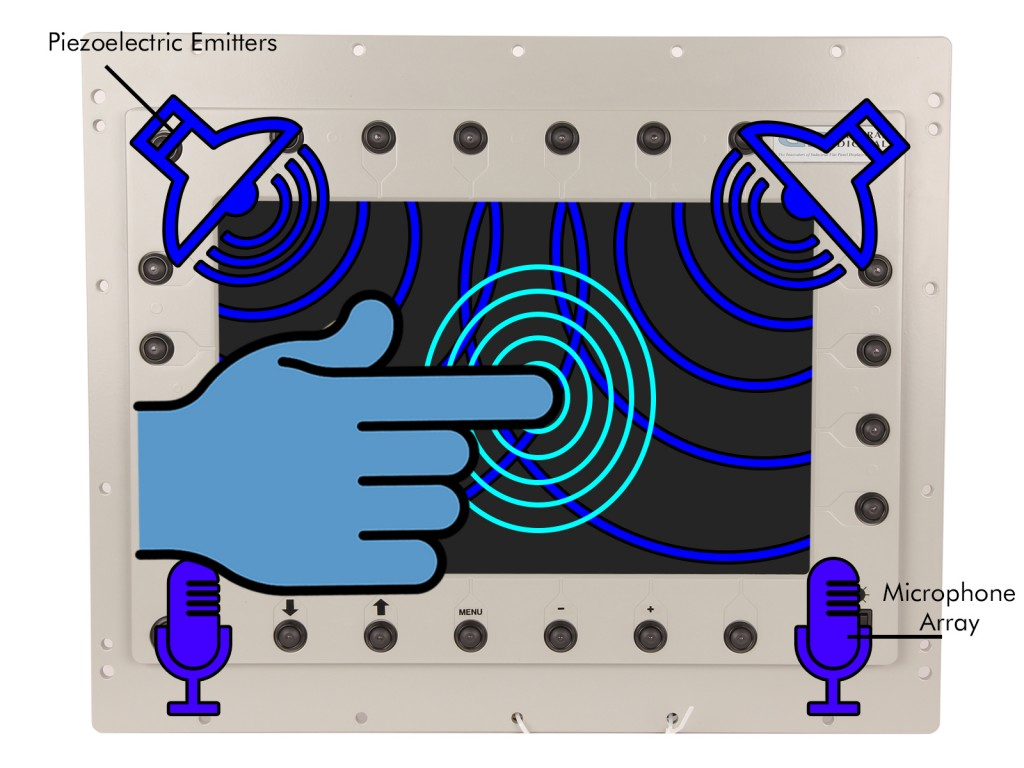 Surface Acoustic Wave touch screen