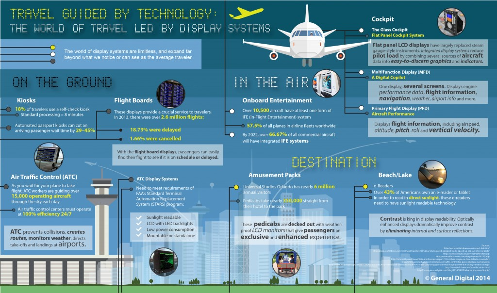 The World of Travel LED by Display Technology