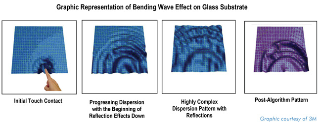Graphic representation of bending wave effect on glass substrate